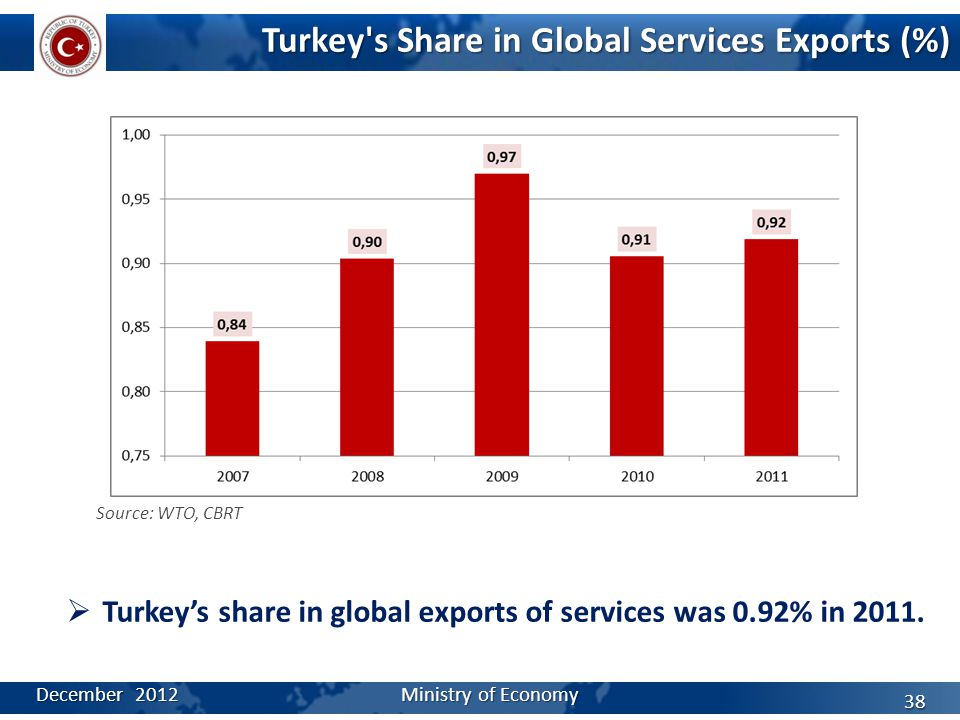 Turkey's Share in Global Services Exports (%) Source: WTO, CBRT  Turkey's share in global exports of services was 0.92% in 2011. December 2012 Minist