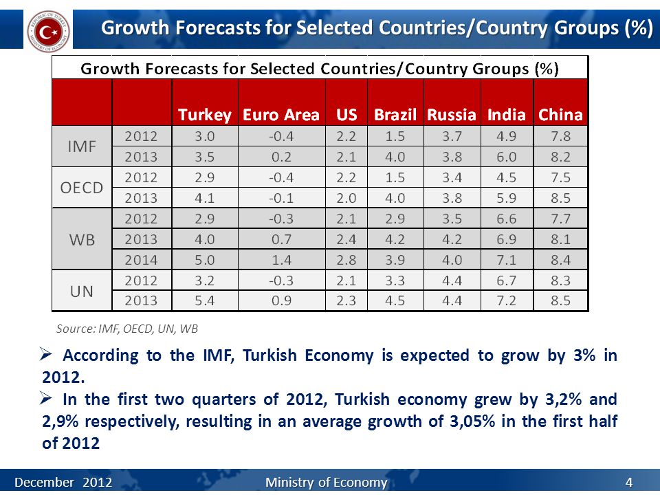 Growth Forecasts for Selected Countries/Country Groups (%)  According to the IMF, Turkish Economy is expected to grow by 3% in 2012.  In the first t