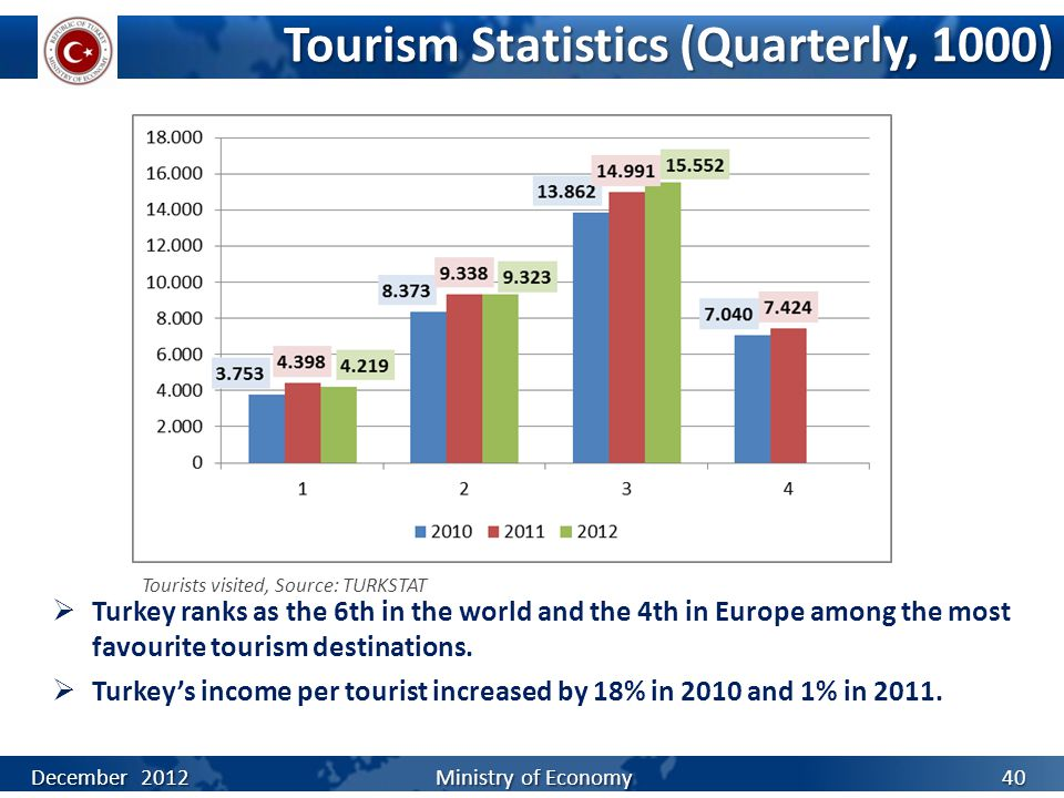 Tourism Statistics (Quarterly, 1000) December 2012 Ministry of Economy Tourists visited, Source: TURKSTAT  Turkey ranks as the 6th in the world and t