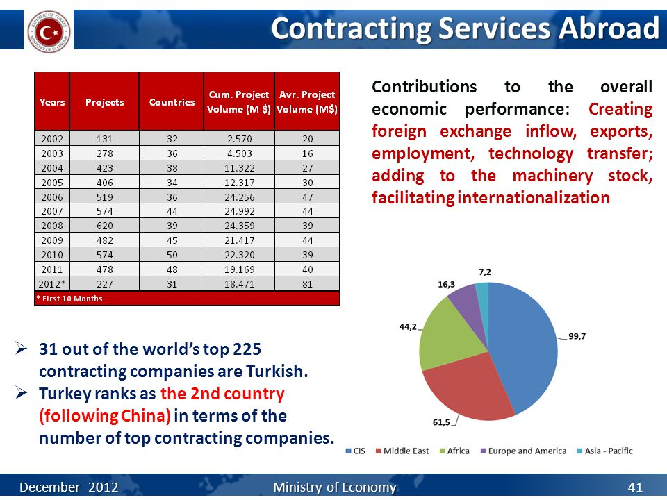 Contracting Services Abroad  31 out of the world's top 225 contracting companies are Turkish.  Turkey ranks as the 2nd country (following China) in