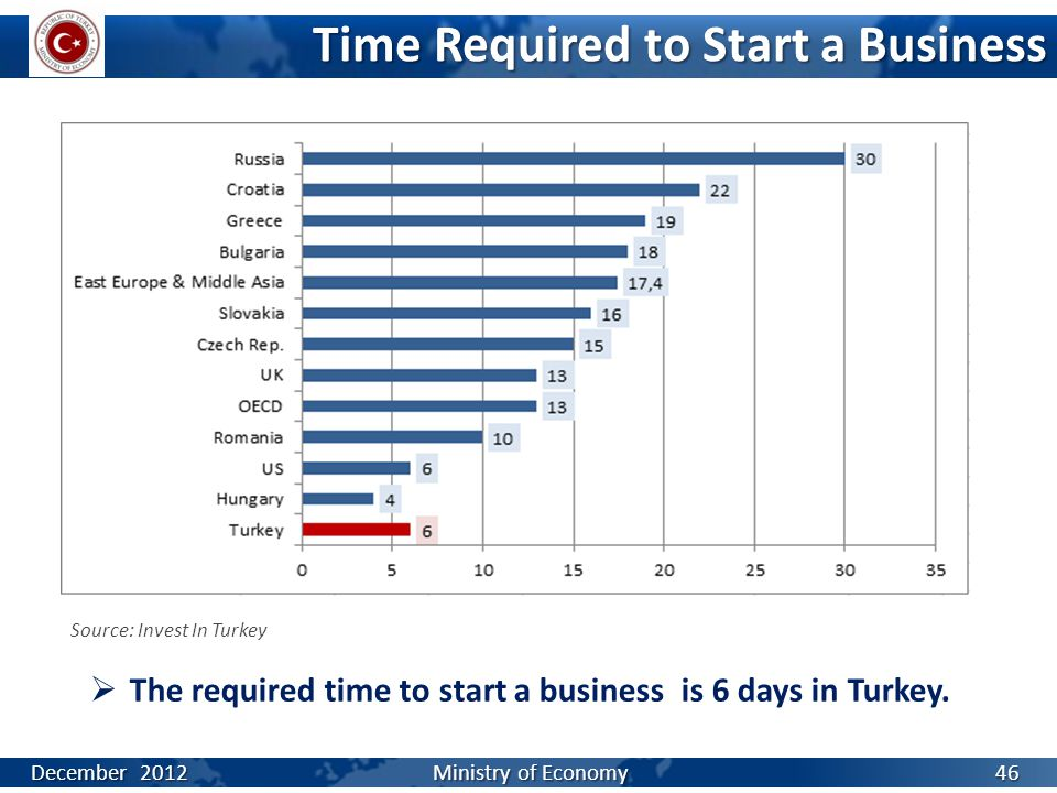 Time Required to Start a Business  The required time to start a business is 6 days in Turkey. Source: Invest In Turkey December 2012 Ministry of Econ