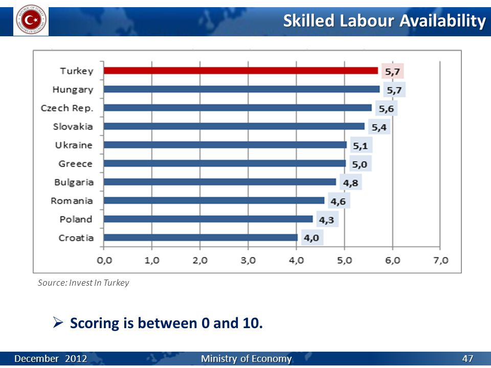 Skilled Labour Availability  Scoring is between 0 and 10. Source: Invest In Turkey December 2012 Ministry of Economy 47
