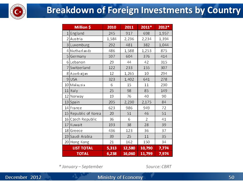 Breakdown of Foreign Investments by Country Source: CBRT December 2012 Ministry of Economy * January – September 50