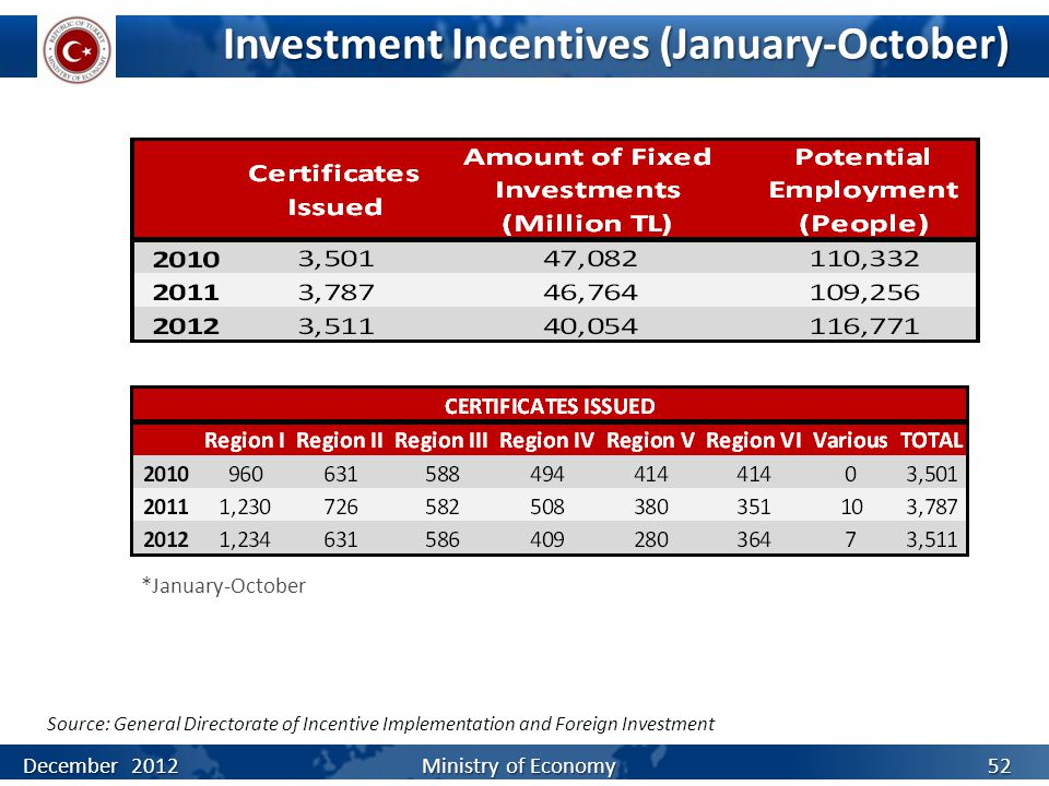 Investment Incentives (January-October) Source: General Directorate of Incentive Implementation and Foreign Investment December 2012 Ministry of Econo