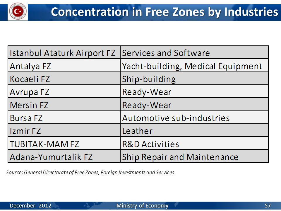 Concentration in Free Zones by Industries Source: General Directorate of Free Zones, Foreign Investments and Services December 2012 Ministry of Econom
