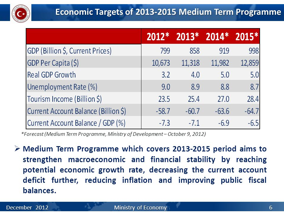 Economic Targets of 2013-2015 Medium Term Programme *Forecast (Medium Term Programme, Ministry of Development – October 9, 2012)  Medium Term Programme which covers 2013-2015 period aims to strengthen macroeconomic and financial stability by reaching potential economic growth rate, decreasing the current account deficit further, reducing inflation and improving public fiscal balances.