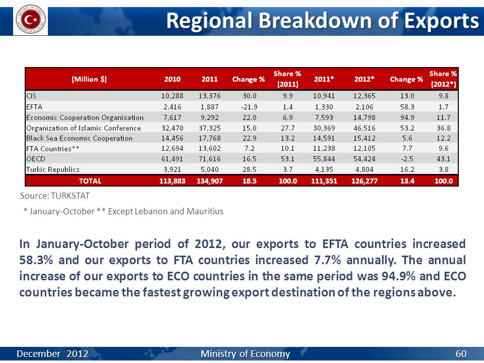 Regional Breakdown of Exports Source: TURKSTAT * January-October ** Except Lebanon and Mauritius In January-October period of 2012, our exports to EFT