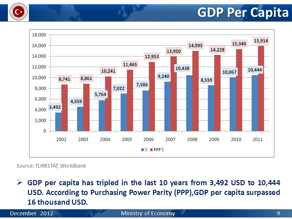 GDP Per Capita Source: TURKSTAT, Worldbank  GDP per capita has tripled in the last 10 years from 3,492 USD to 10,444 USD. According to Purchasing Pow