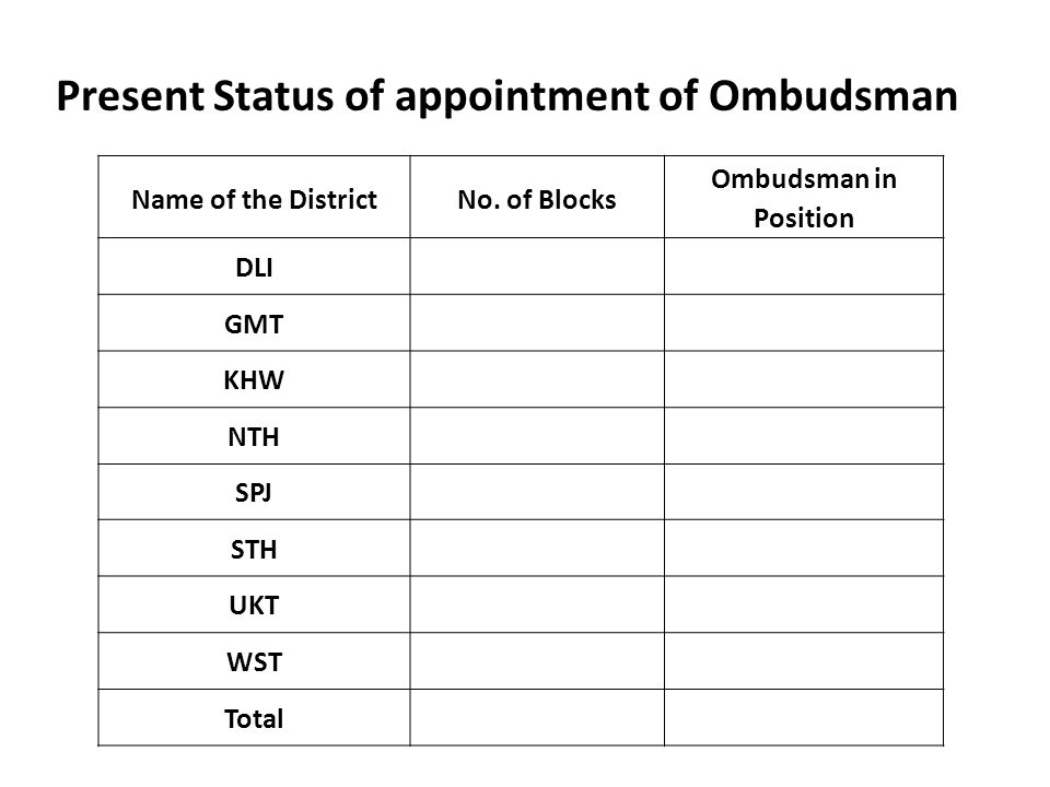 Present Status of appointment of Ombudsman Name of the DistrictNo.