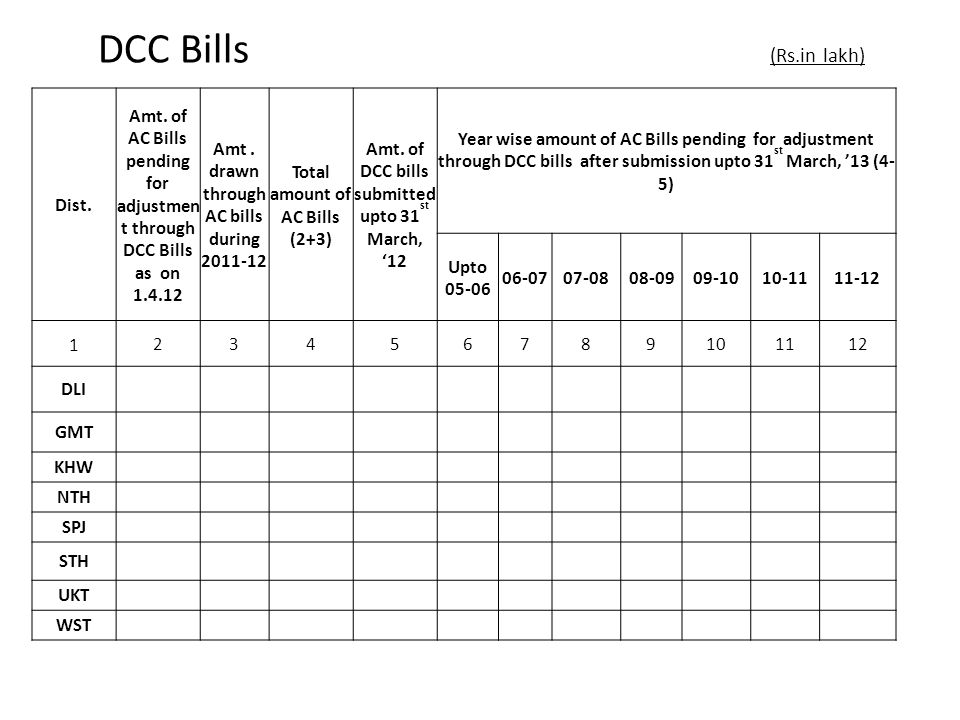 DCC Bills (Rs.in lakh) Dist. Amt.