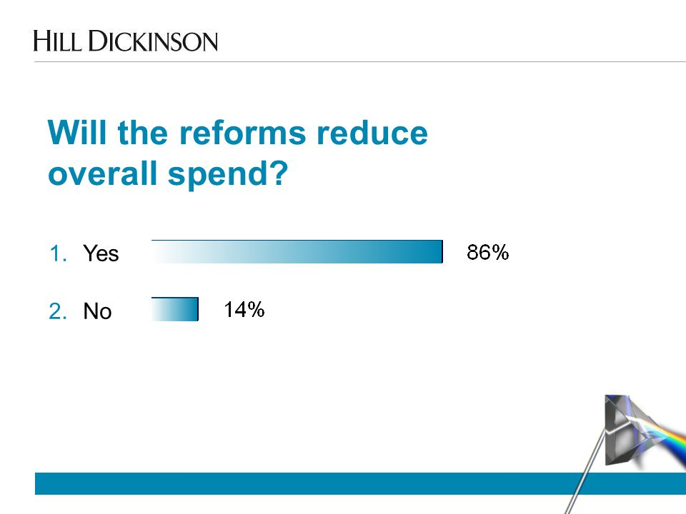 Will the reforms reduce overall spend 1.Yes 2.No