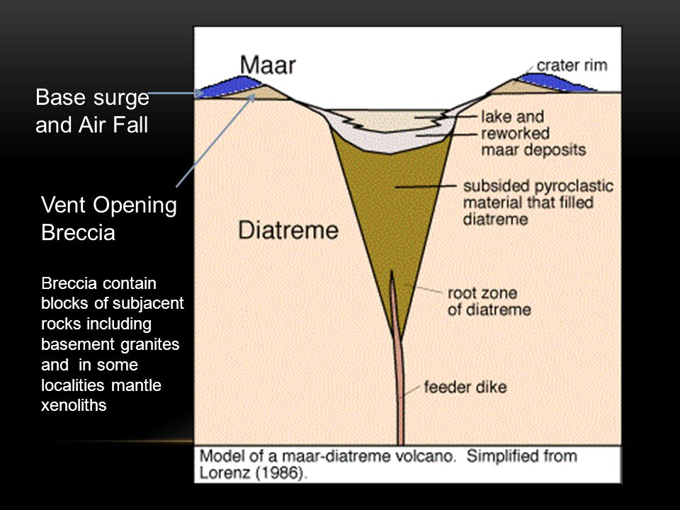 Base surge and Air Fall Vent Opening Breccia Breccia contain blocks of subjacent rocks including basement granites and in some localities mantle xenoliths