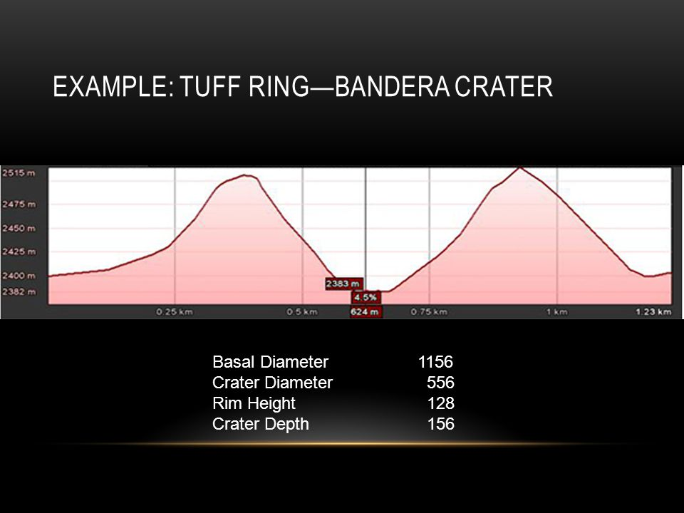 EXAMPLE: TUFF RING—BANDERA CRATER Basal Diameter1156 Crater Diameter 556 Rim Height 128 Crater Depth 156