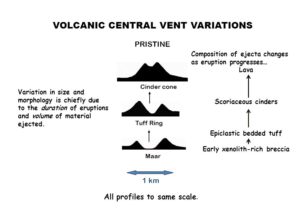 PRISTINE Tuff Ring Maar Cinder cone VOLCANIC CENTRAL VENT VARIATIONS 1 km All profiles to same scale.