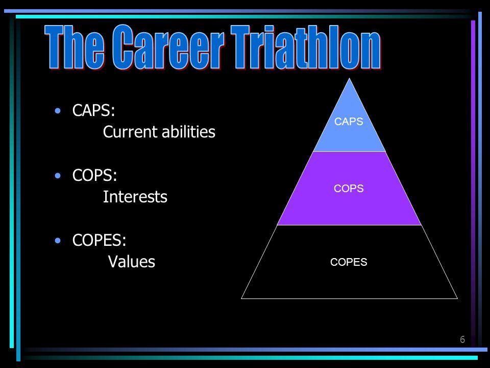 6 CAPS: Current abilities COPS: Interests COPES: Values COPES COPS CAPS