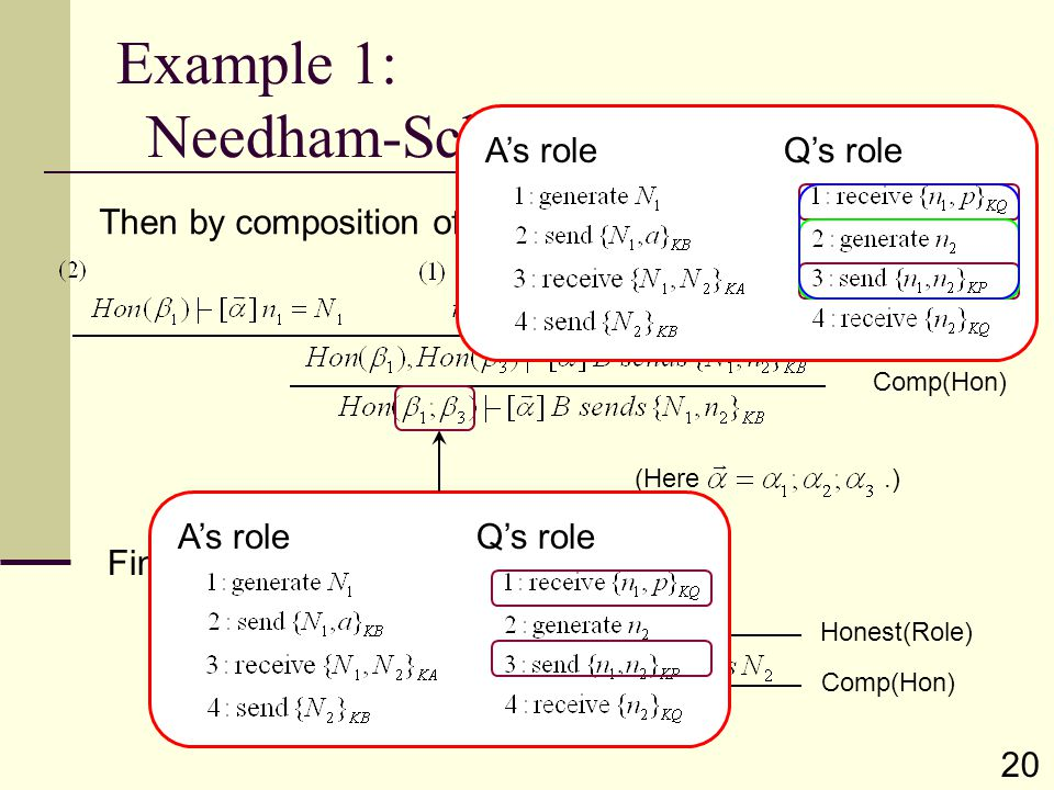 (Here.) Example 1: Needham-Schroeder protocol (4) Then by composition of honesty assumptions, Cut Comp(Hon) Honest(Role) Finally, A's roleQ's role A's roleQ's role 20