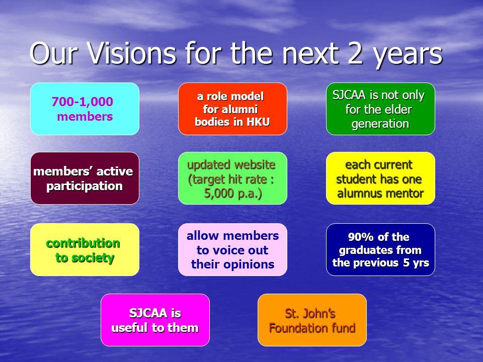 Our Four Strategies Visions Triangle Relationship Public Relationship Program Segmentation Membership Website