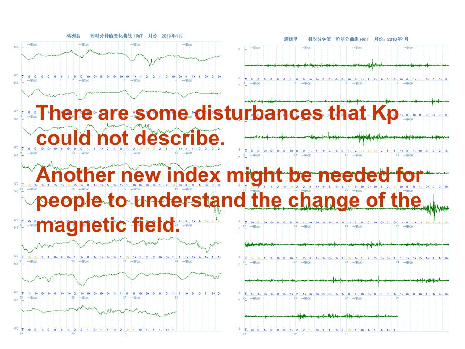 There are some disturbances that Kp could not describe. Another new index might be needed for people to understand the change of the magnetic field.