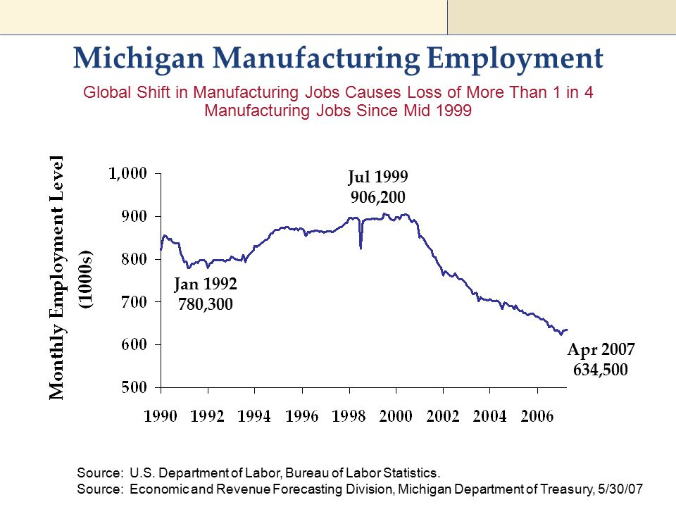 Michigan Manufacturing Employment Source: U.S. Department of Labor, Bureau of Labor Statistics. Apr 2007 634,500 Jan 1992 780,300 Jul 1999 906,200 Sou
