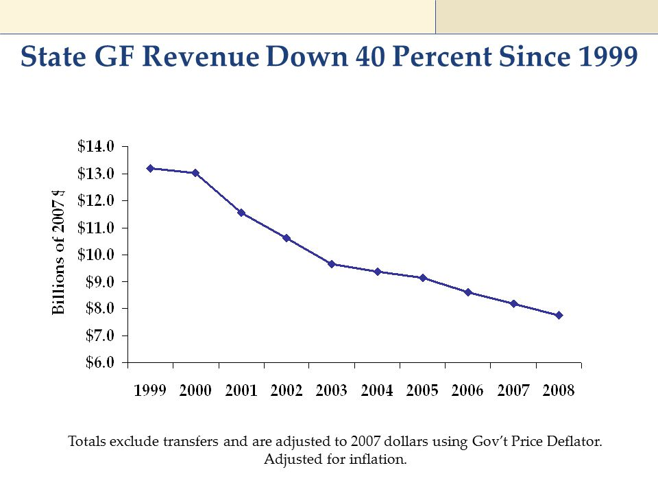 State GF Revenue Down 40 Percent Since 1999 Totals exclude transfers and are adjusted to 2007 dollars using Gov't Price Deflator. Adjusted for inflati