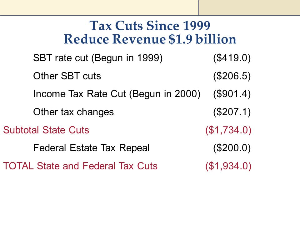 Tax Cuts Since 1999 Reduce Revenue $1.9 billion SBT rate cut (Begun in 1999)($419.0) Other SBT cuts($206.5) Income Tax Rate Cut (Begun in 2000)($901.4