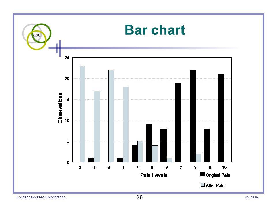 © 2006 Evidence-based Chiropractic 25 Bar chart