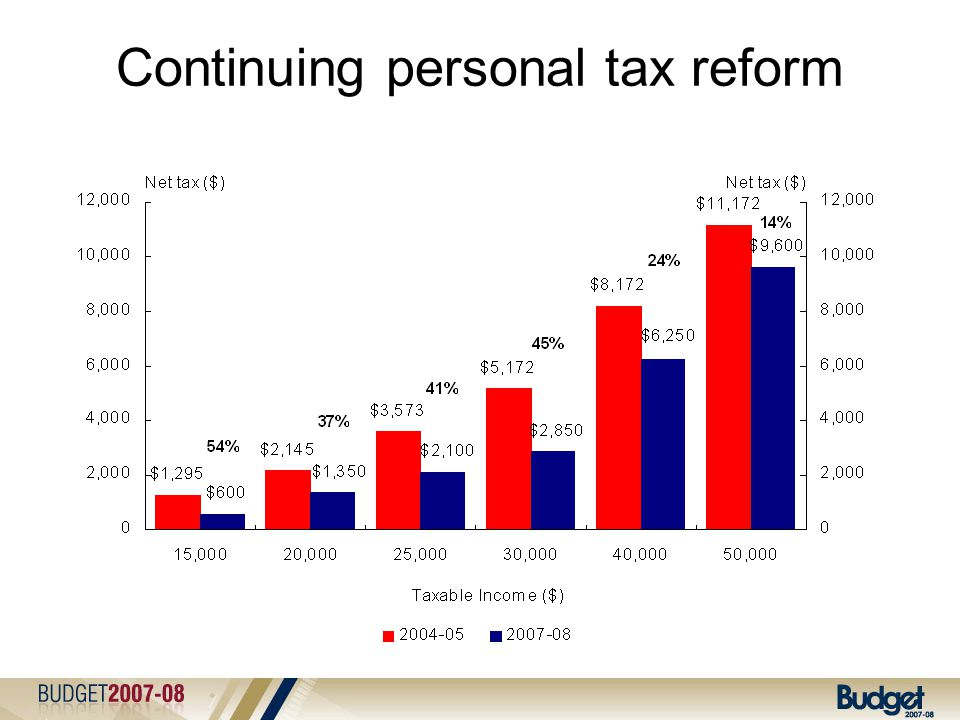 Continuing personal tax reform