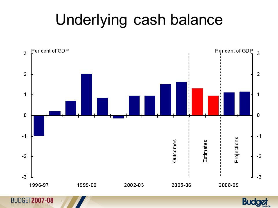 International comparison of budget balances 2007 and 2008