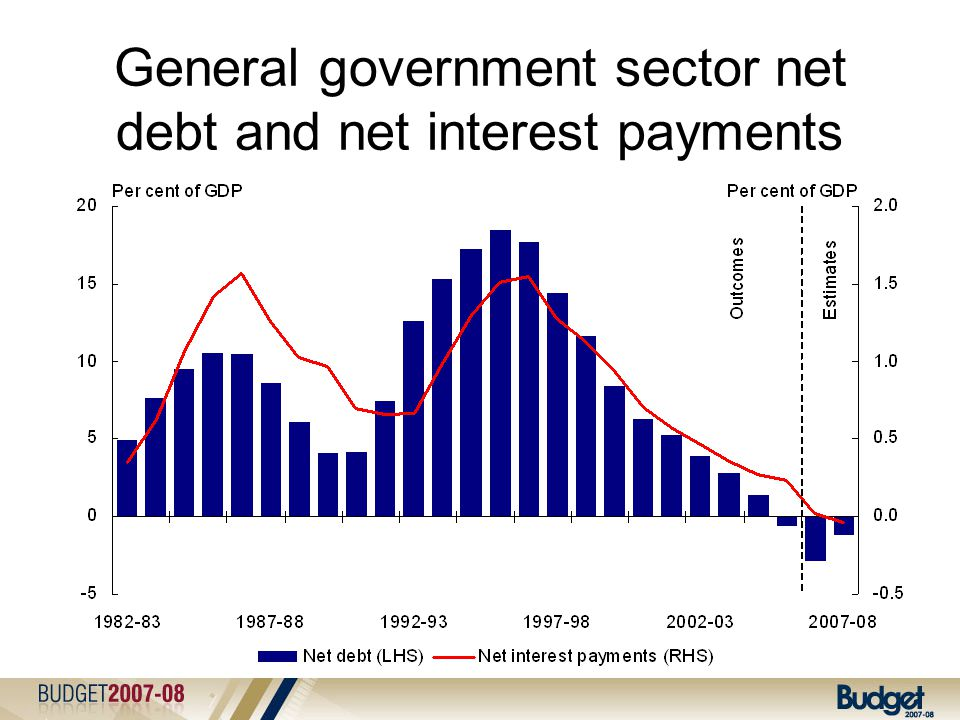 General government sector net debt and net interest payments