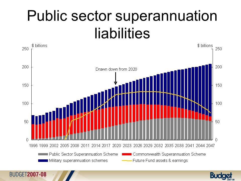 Public sector superannuation liabilities