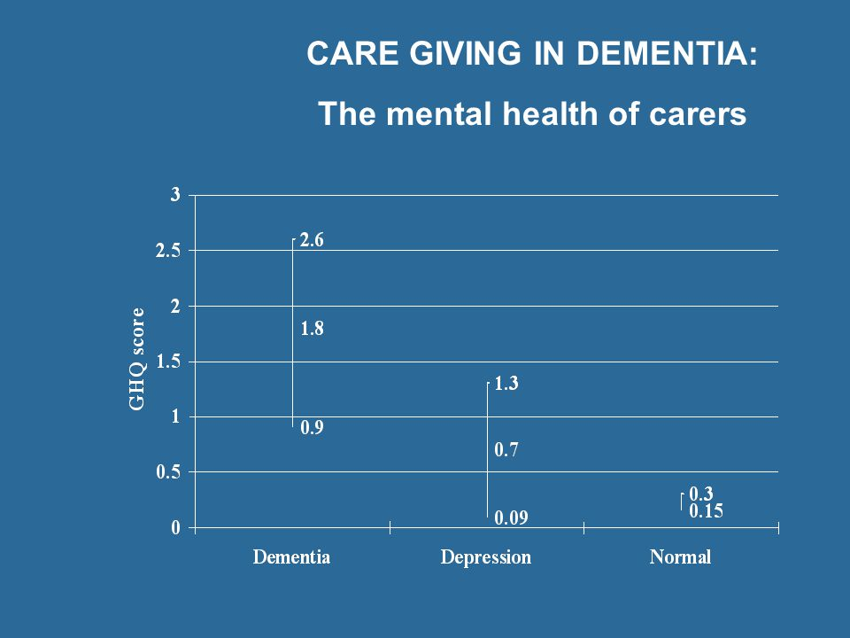 CARE GIVING IN DEMENTIA: The mental health of carers