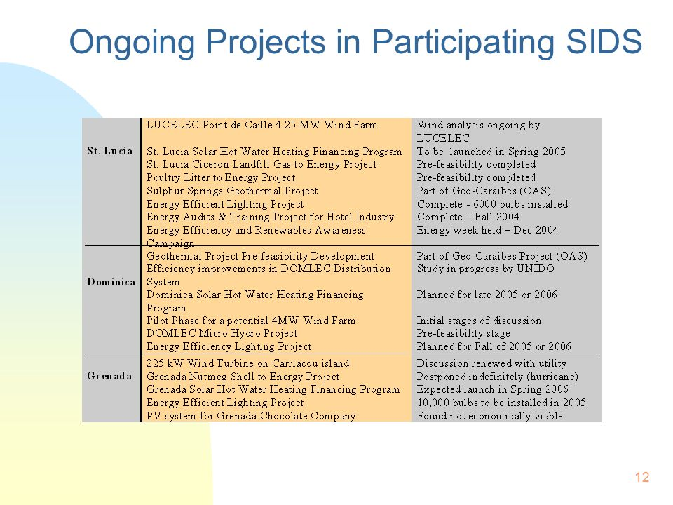 12 Ongoing Projects in Participating SIDS