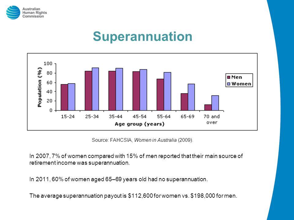 Superannuation Source: FAHCSIA, Women in Australia (2009).