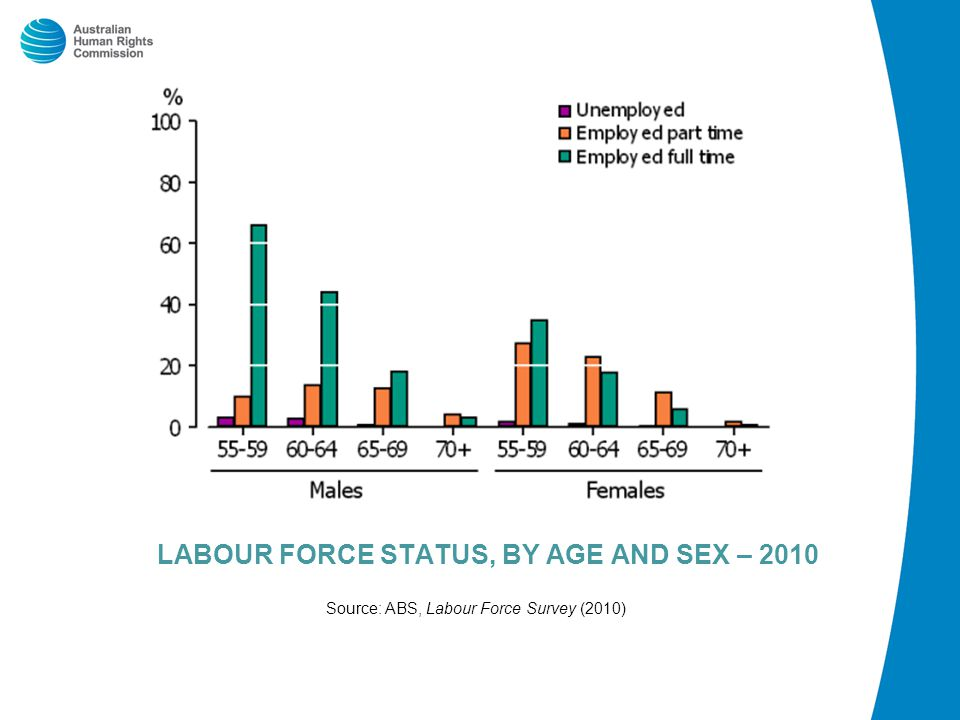 LABOUR FORCE STATUS, BY AGE AND SEX – 2010 Source: ABS, Labour Force Survey (2010)