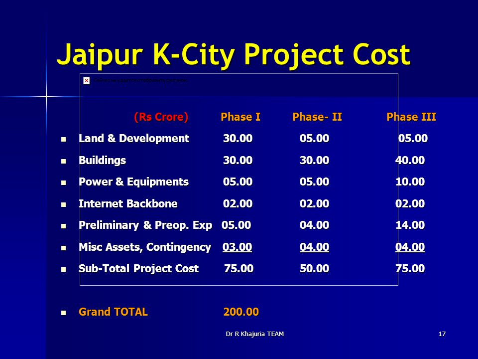 Dr R Khajuria TEAM17 Jaipur K-City Project Cost (Rs Crore) Phase I Phase- II Phase III (Rs Crore) Phase I Phase- II Phase III Land & Development 30.00 05.00 05.00 Land & Development 30.00 05.00 05.00 Buildings 30.00 30.0040.00 Buildings 30.00 30.0040.00 Power & Equipments 05.00 05.0010.00 Power & Equipments 05.00 05.0010.00 Internet Backbone 02.00 02.0002.00 Internet Backbone 02.00 02.0002.00 Preliminary & Preop.