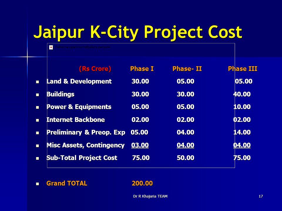 Dr R Khajuria TEAM17 Jaipur K-City Project Cost (Rs Crore) Phase I Phase- II Phase III (Rs Crore) Phase I Phase- II Phase III Land & Development 30.00