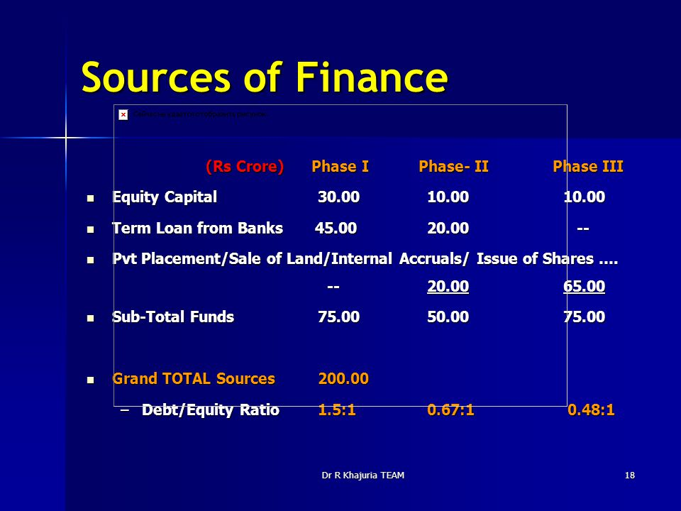 Dr R Khajuria TEAM18 Sources of Finance (Rs Crore) Phase I Phase- II Phase III (Rs Crore) Phase I Phase- II Phase III Equity Capital 30.00 10.0010.00 Equity Capital 30.00 10.0010.00 Term Loan from Banks 45.00 20.00 -- Term Loan from Banks 45.00 20.00 -- Pvt Placement/Sale of Land/Internal Accruals/ Issue of Shares ….