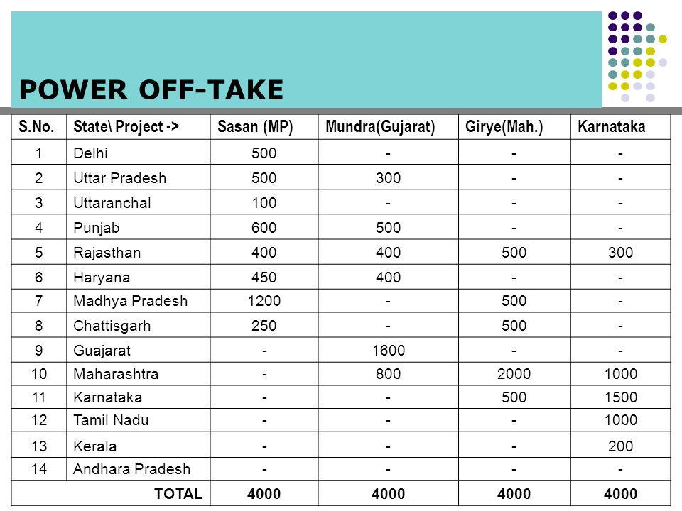 POWER OFF-TAKE S.No.State\ Project ->Sasan (MP)Mundra(Gujarat)Girye(Mah.)Karnataka 1Delhi500--- 2Uttar Pradesh500300-- 3Uttaranchal100--- 4Punjab600500-- 5Rajasthan400 500300 6Haryana450400-- 7Madhya Pradesh1200-500- 8Chattisgarh250-500- 9Guajarat-1600-- 10Maharashtra-80020001000 11Karnataka--5001500 12Tamil Nadu---1000 13Kerala---200 14Andhara Pradesh---- TOTAL4000