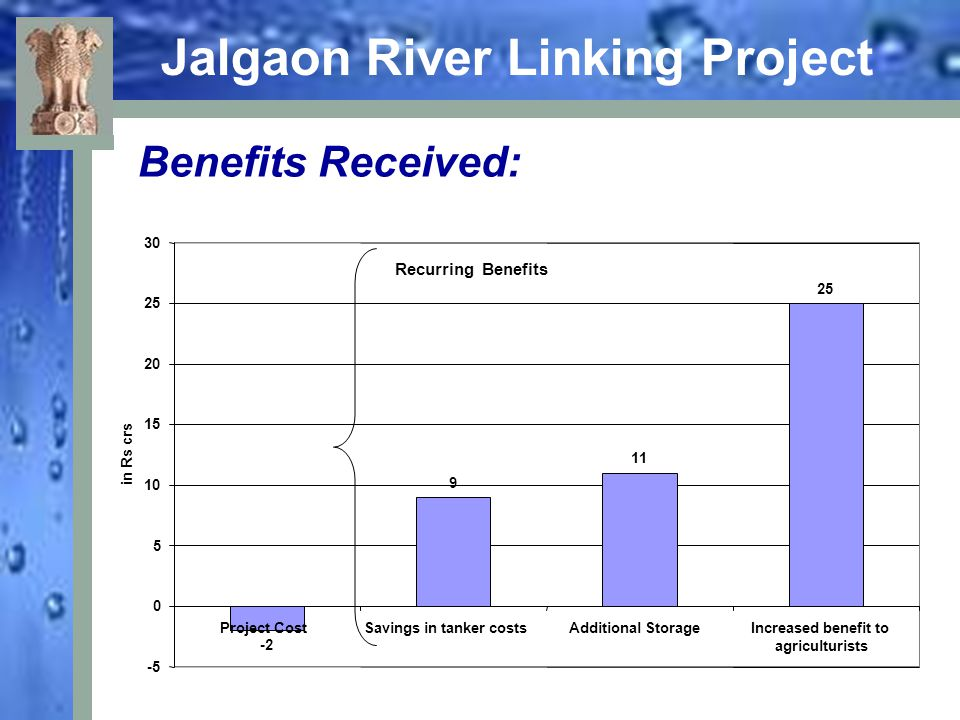 Jalgaon River Linking Project Benefits Received: -2 9 11 25 -5 0 5 10 15 20 25 30 Project CostSavings in tanker costsAdditional StorageIncreased benef