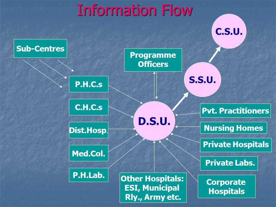 Information Flow Sub-Centres P.H.C.s C.H.C.s Dist.Hosp. Programme Officers Pvt. Practitioners D.S.U. P.H.Lab. Med.Col. Other Hospitals: ESI, Municipal