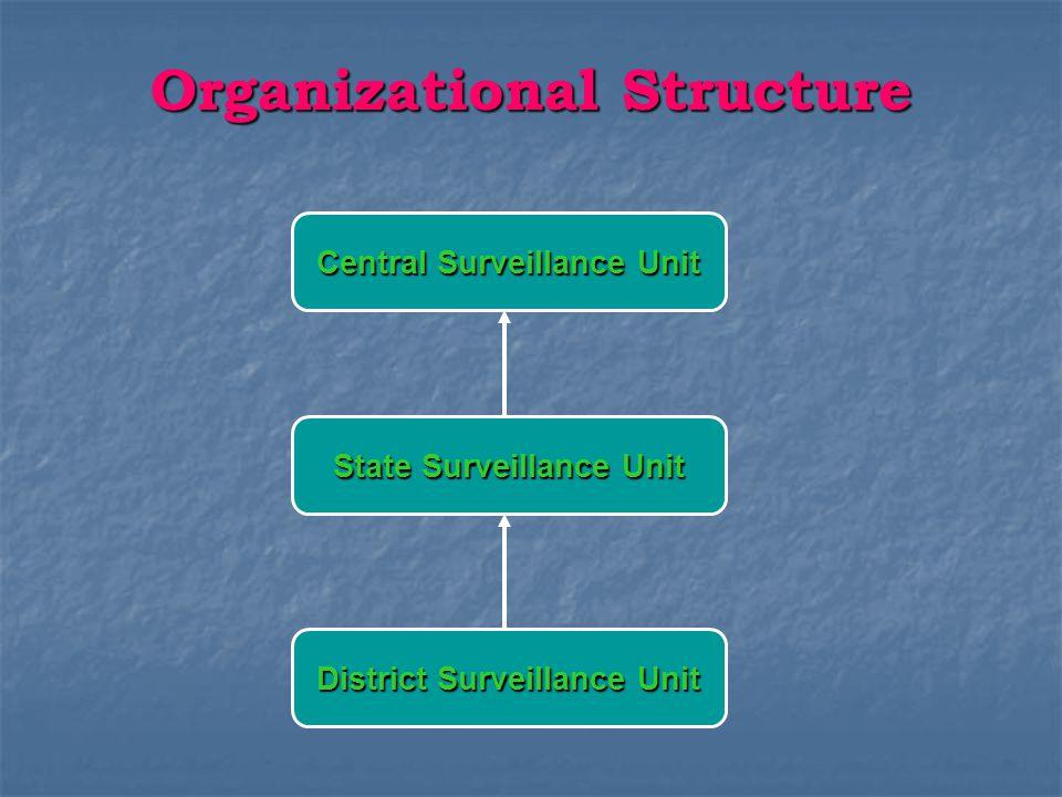 Organizational Structure Central Surveillance Unit State Surveillance Unit District Surveillance Unit