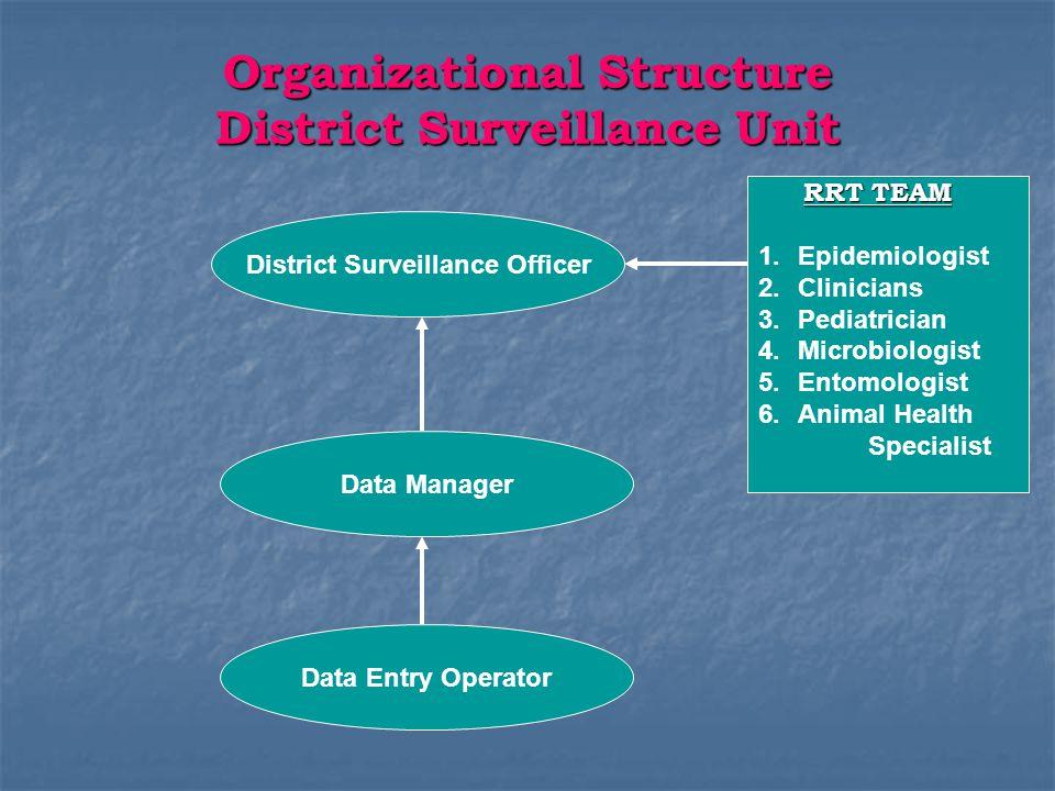 Organizational Structure District Surveillance Unit District Surveillance Officer Data Manager Data Entry Operator RRT TEAM RRT TEAM 1.Epidemiologist
