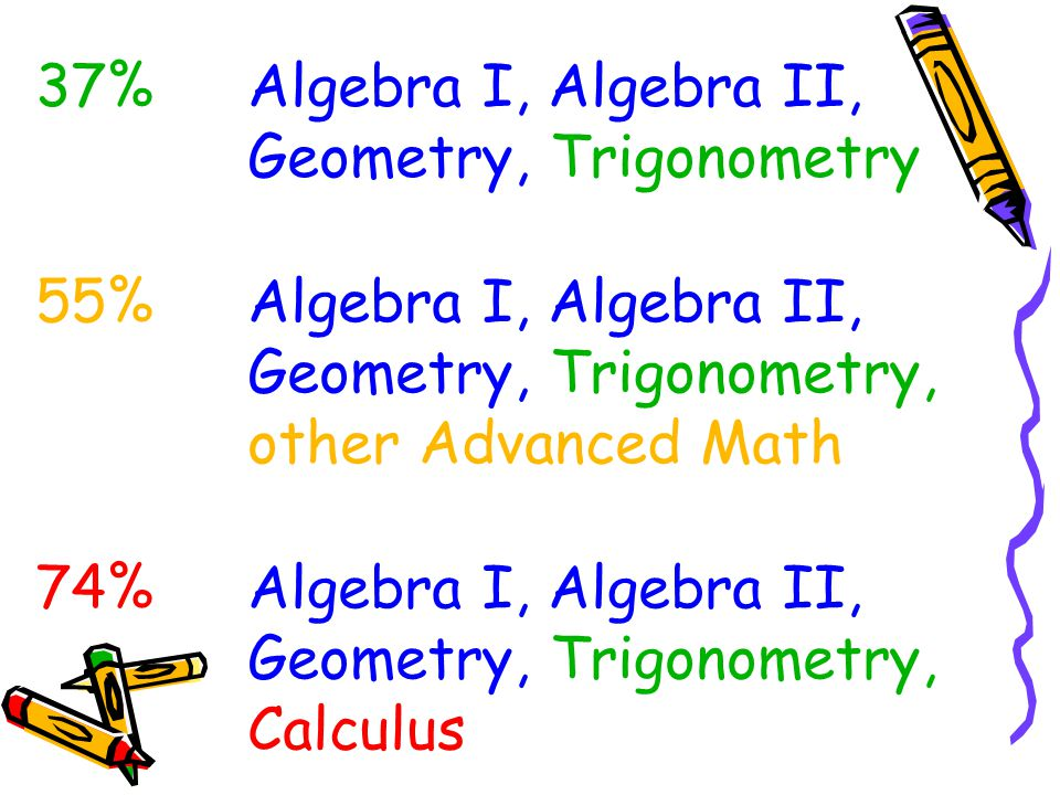 37%Algebra I, Algebra II, Geometry, Trigonometry 55%Algebra I, Algebra II, Geometry, Trigonometry, other Advanced Math 74%Algebra I, Algebra II, Geometry, Trigonometry, Calculus