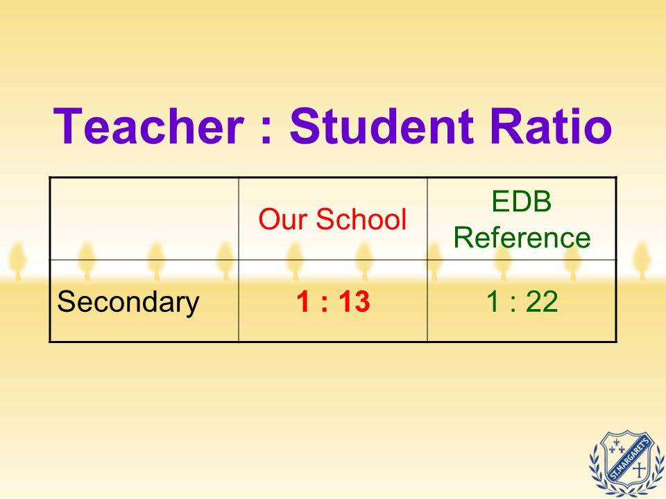 Teacher : Student Ratio Our School EDB Reference Secondary1 : 131 : 22