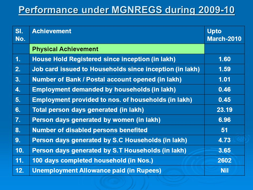Performance under MGNREGS during 2009-10 Sl. No.