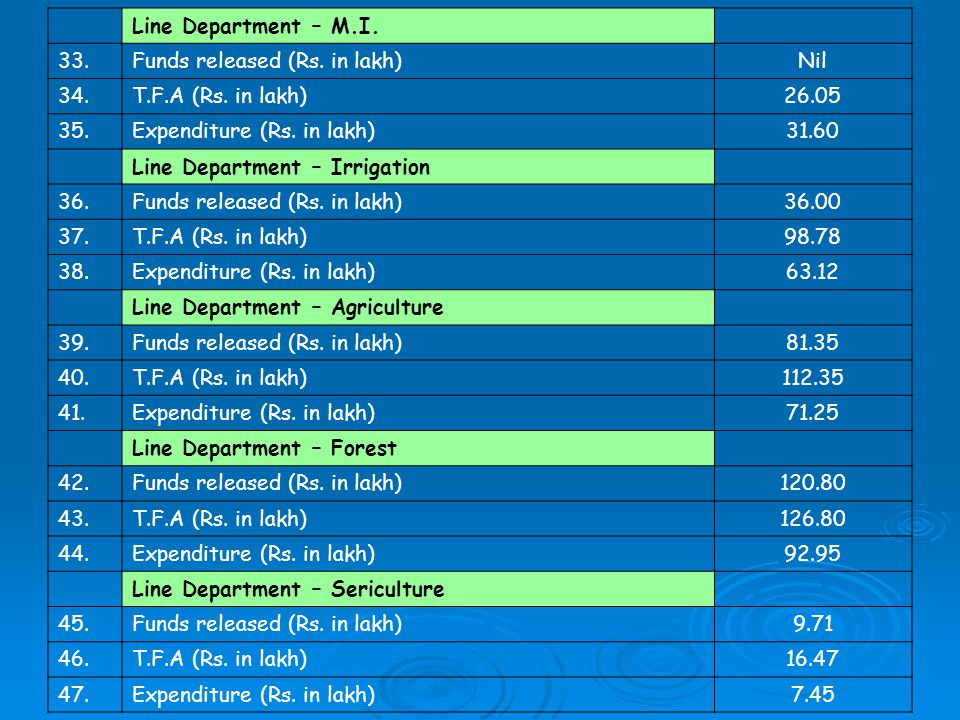 Line Department – M.I. 33.Funds released (Rs. in lakh)Nil 34.T.F.A (Rs.