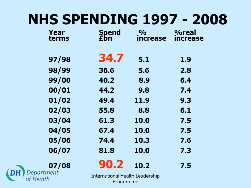 International Health Leadership Programme NHS SPENDING 1997 - 2008 YearSpend % %real terms£bn increase increase 97/98 34.7 5.1 1.9 98/99 36.6 5.6 2.8