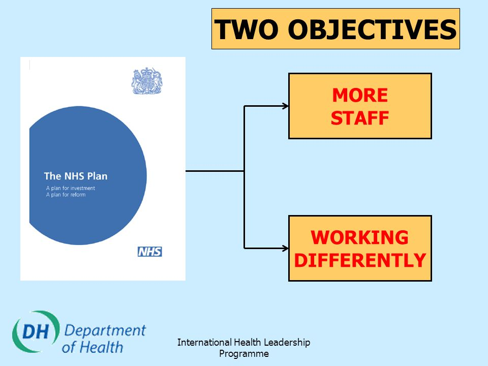 International Health Leadership Programme MORE STAFF WORKING DIFFERENTLY TWO OBJECTIVES