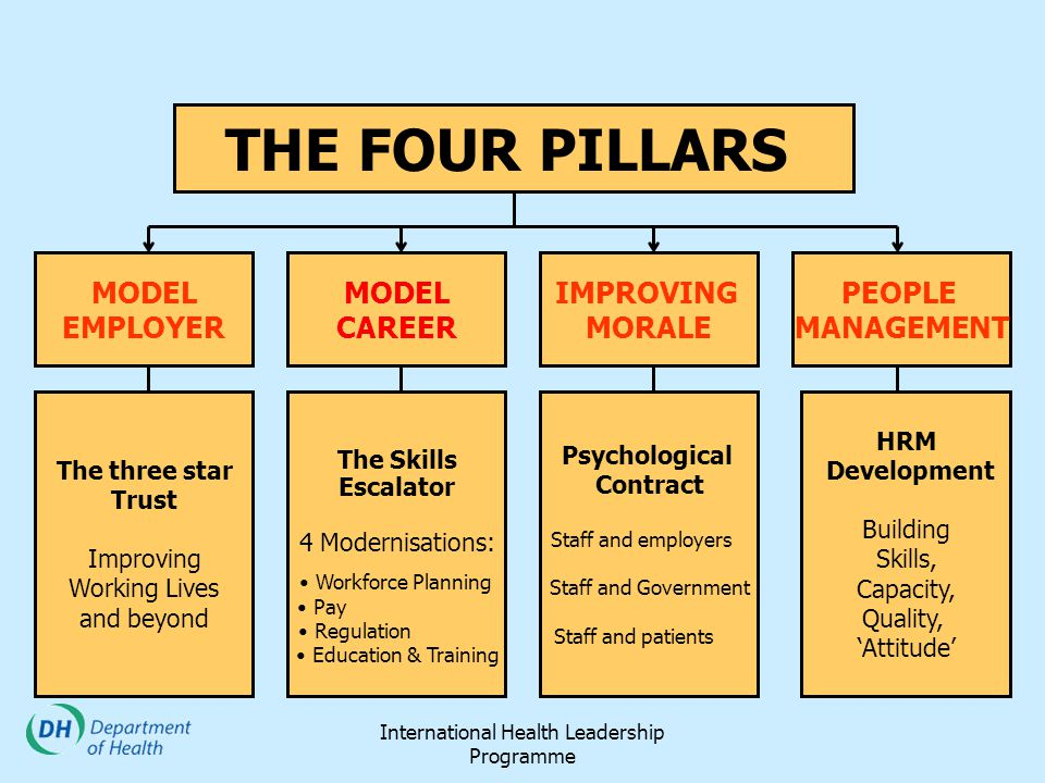 International Health Leadership Programme MODEL EMPLOYER MODEL CAREER IMPROVING MORALE PEOPLE MANAGEMENT The three star Trust Improving Working Lives