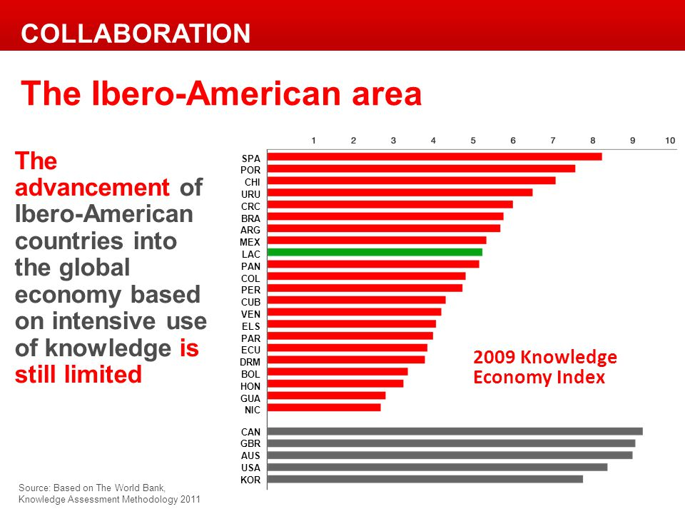 2009 Knowledge Economy Index Source: Based on The World Bank, Knowledge Assessment Methodology 2011 The advancement of Ibero-American countries into the global economy based on intensive use of knowledge is still limited The Ibero-American area COLLABORATION SPA POR CHI URU CRC BRA ARG MEX LAC PAN COL PER CUB VEN ELS PAR ECU DRM BOL HON GUA NIC CAN GBR AUS USA KOR